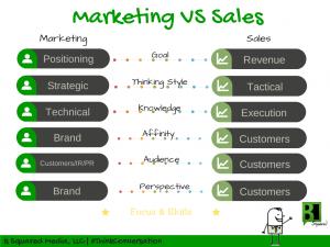 B2 marketing VS sales