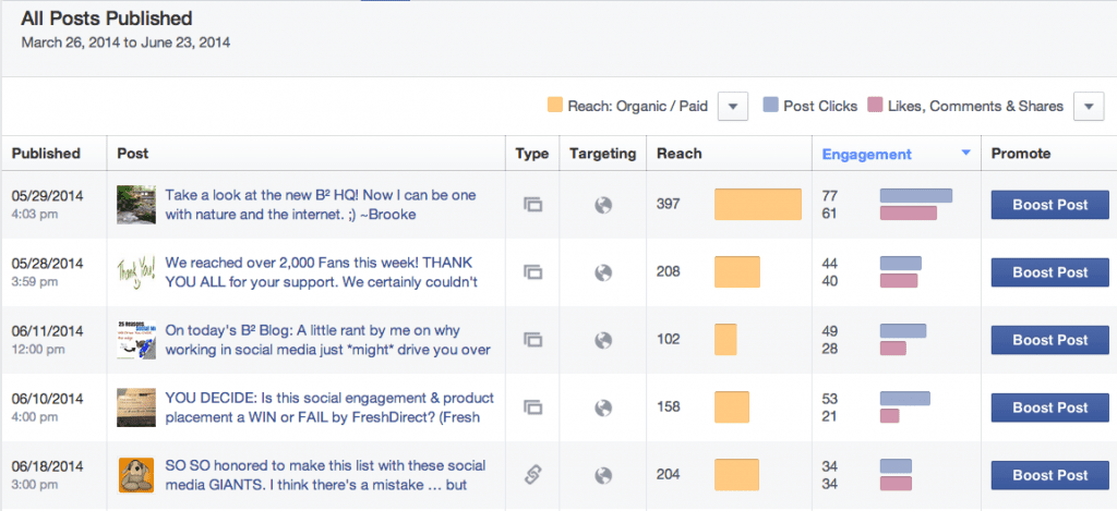 Facebook engagement by post