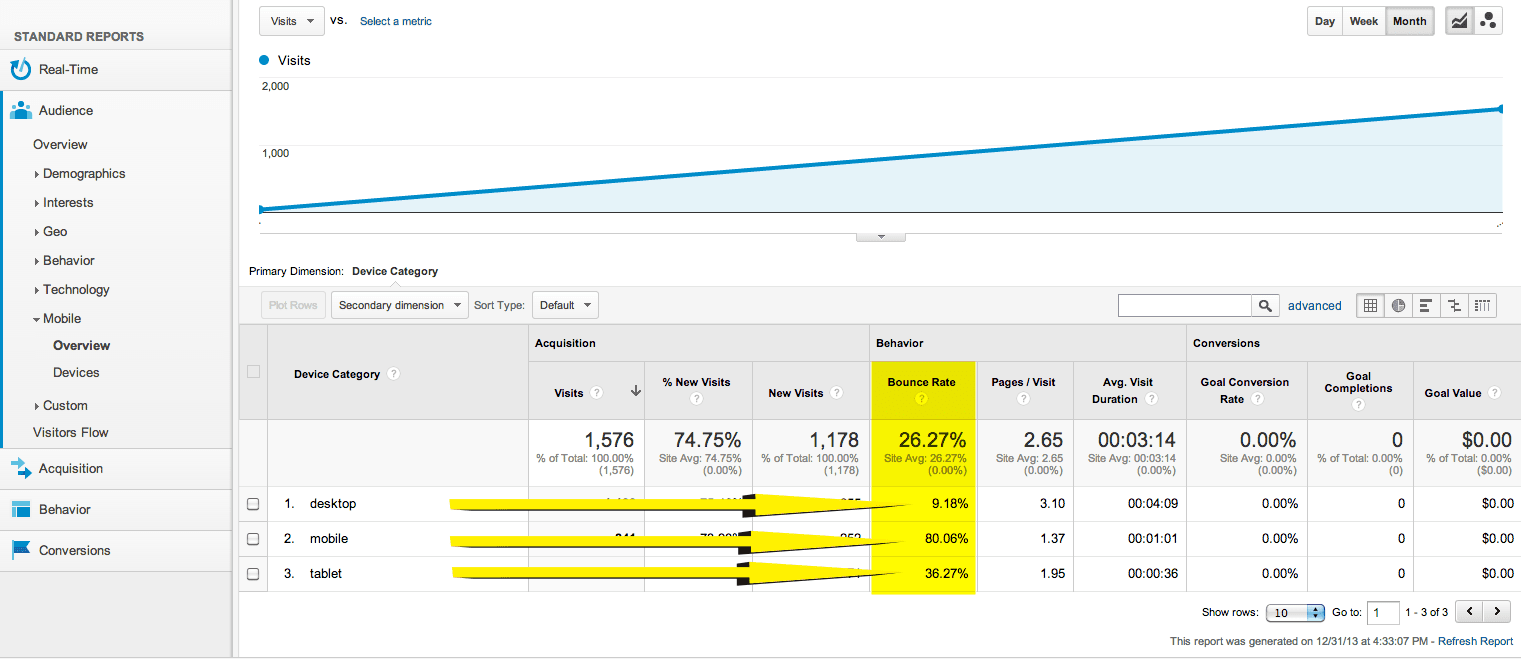 Google Analytics Mobile Report_Bounce Rate