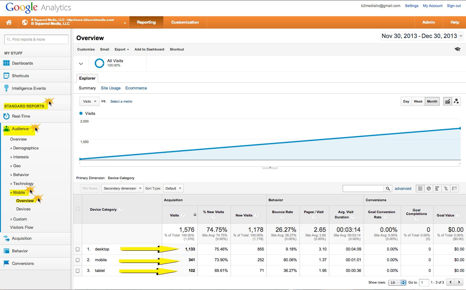 Google Analytics Mobile User Report