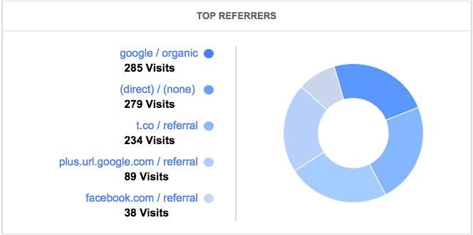 Google Analytics_Aug top referrers