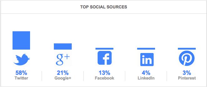 Google Analytics_Aug top social sources