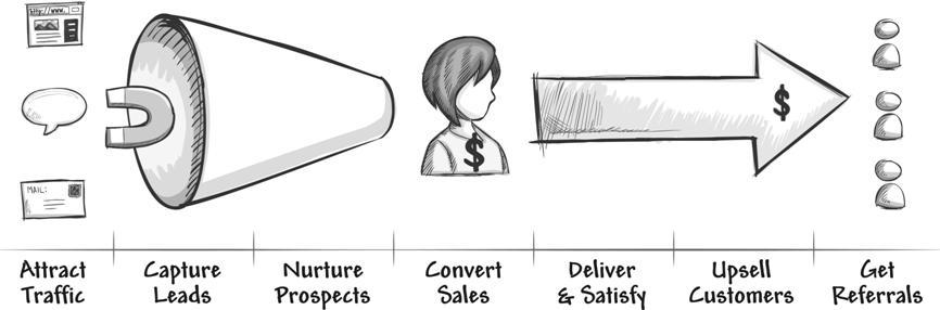 Infusionsoft Customer Lifecycle