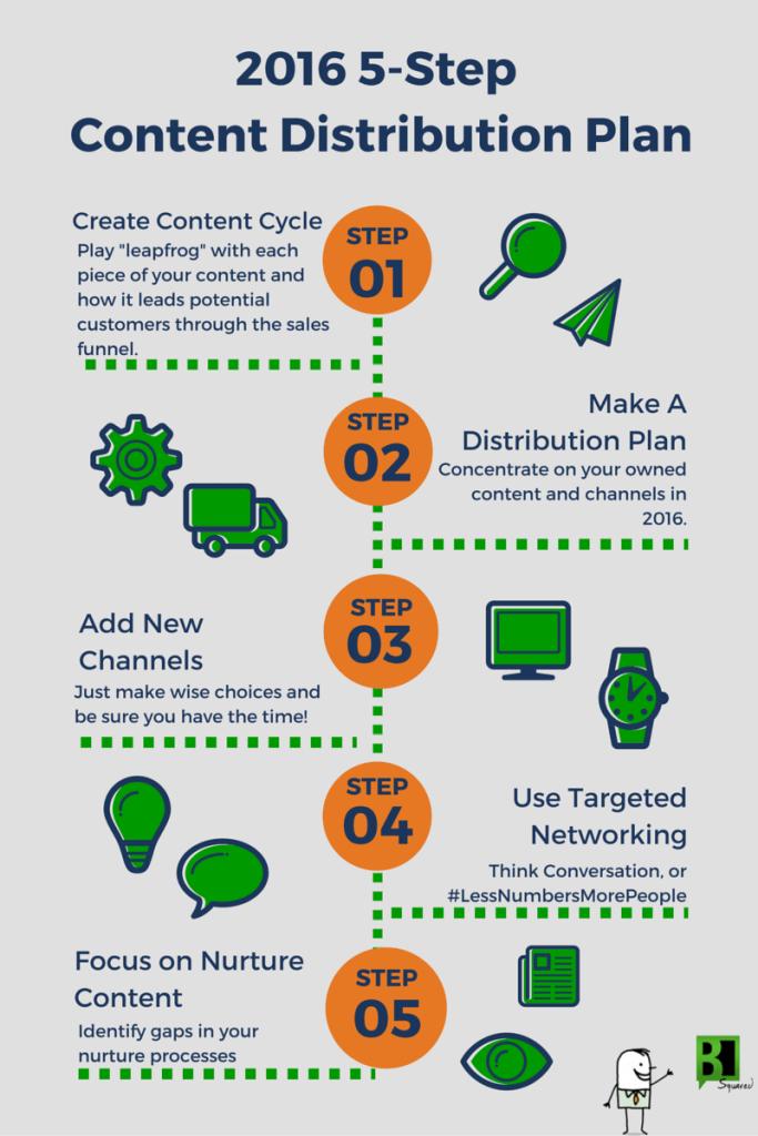 infographic-2016-content-distribution-plan