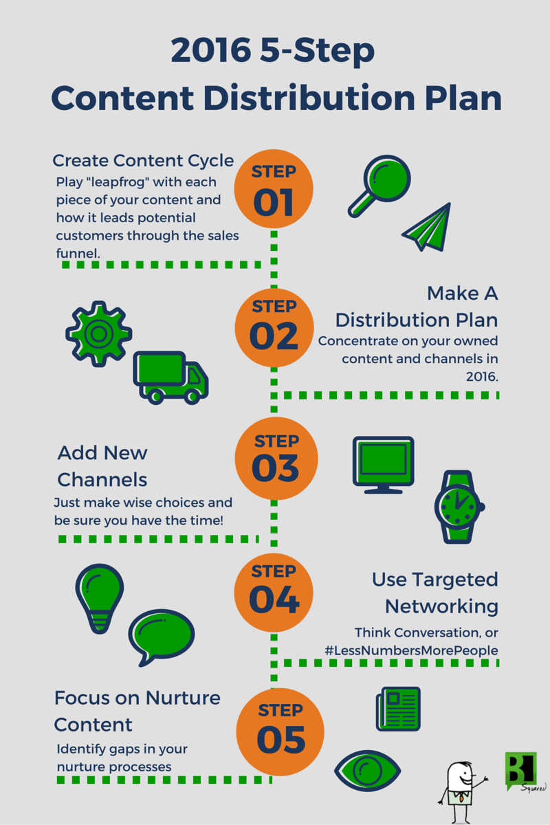 infographic-2016-content-distribution-plan