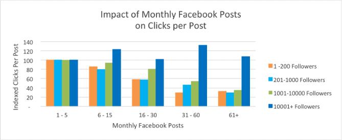 hubspot-example-facebook-content