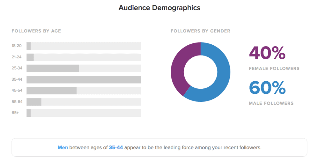 data-visualization-demos-sprout-social