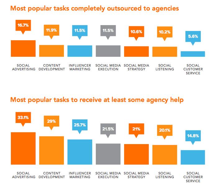 outsourced-social-media-management-tasks