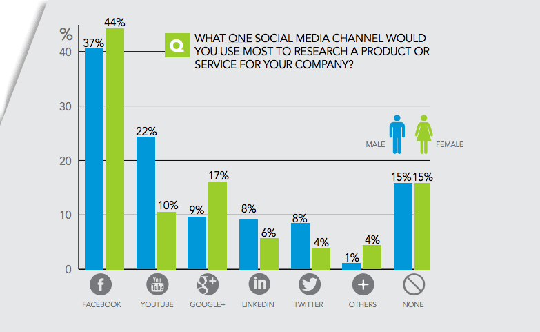 millennials-and-social-media-sacunas