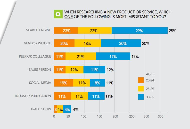 millennials-digital-by-default-sacunas