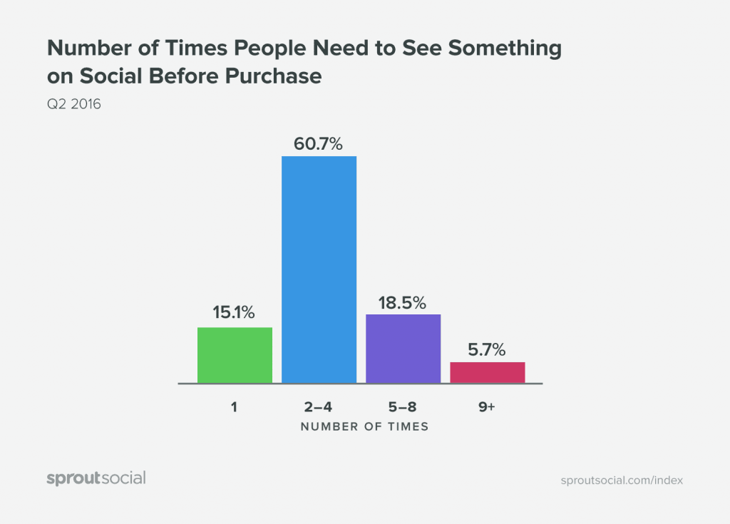 graph-times-purchase-sprout-social-index