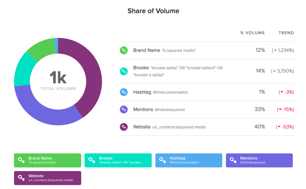 ss-share-of-volume