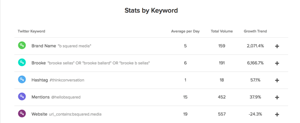 ss-stats-by-keyword