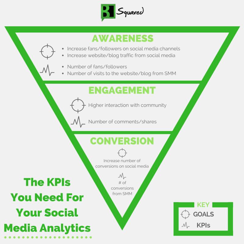 b-squared-media-kpi-graphic