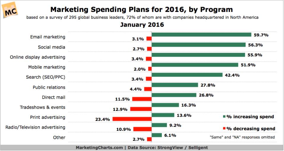 marketing-charts-SMB-marketing-budget