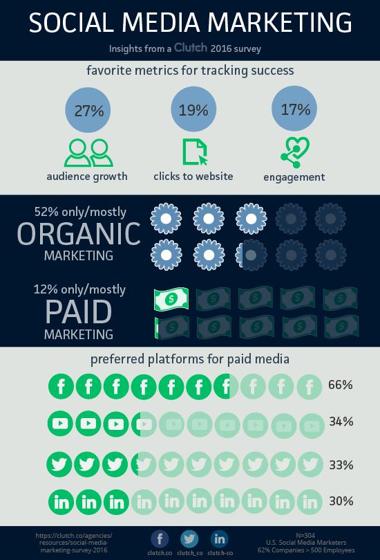 infographic_-_smm16_-_resource_3