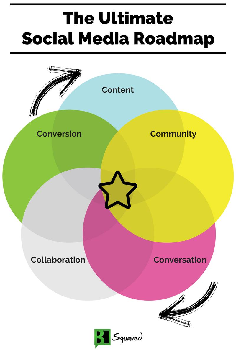 social-media-roadmap