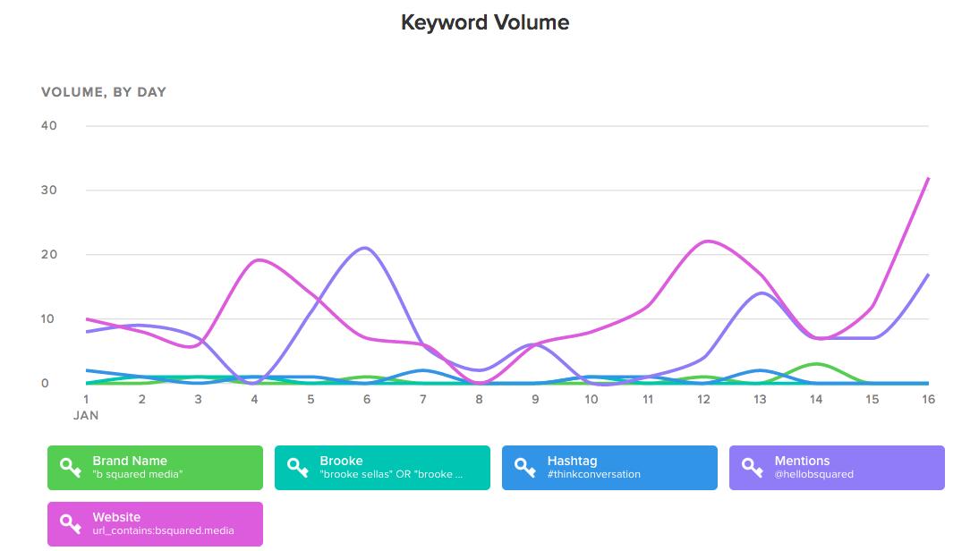 sprout-social-keywords