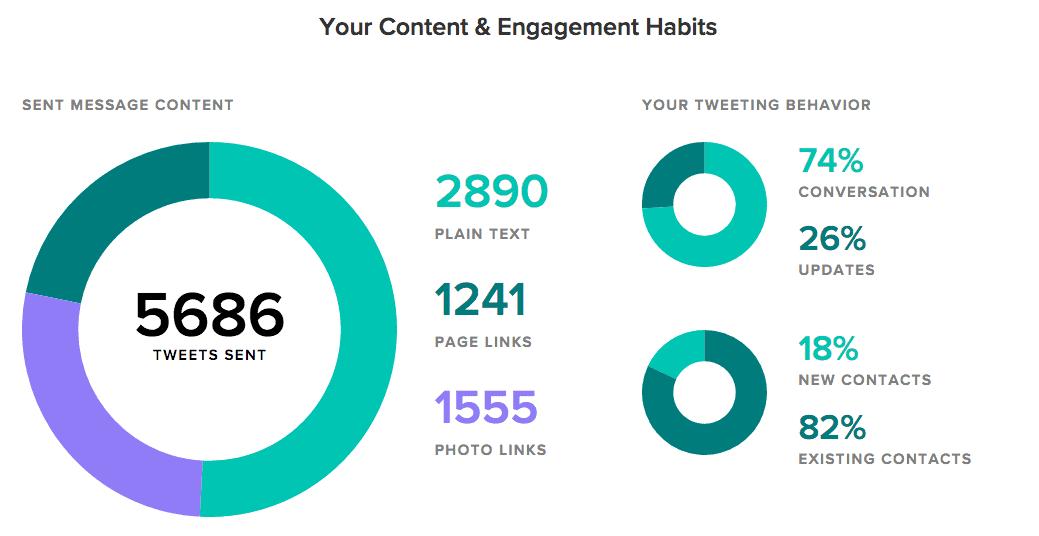 tweet-content-breakdown