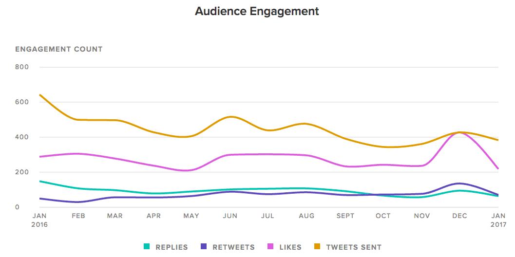 tweet-more-audience-engagement