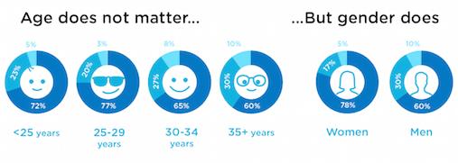 emoji-age-gender