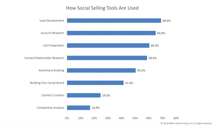 how-social-selling-tools-are-used