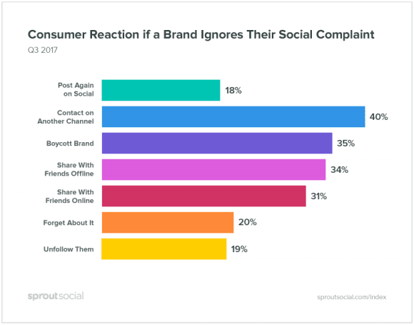 sprout-social-Q3-index-consumer-reactions