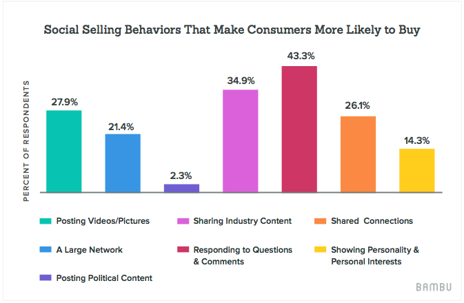 social-selling-behaviors