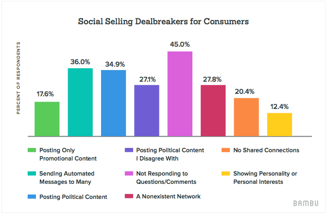 social-selling-dealbreakers