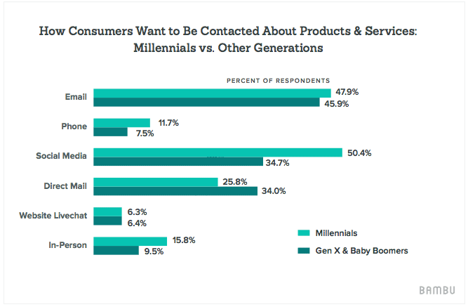 social-selling-millennials