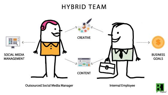 B Squared Media_Hybrid Team