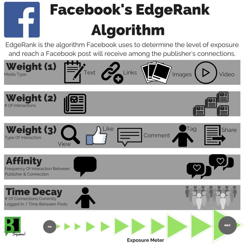BSquaredMedia_Facebook-EdgeRank-Algorithm