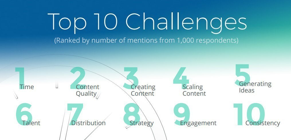 Time-is-a-top-challenge-for-marketers