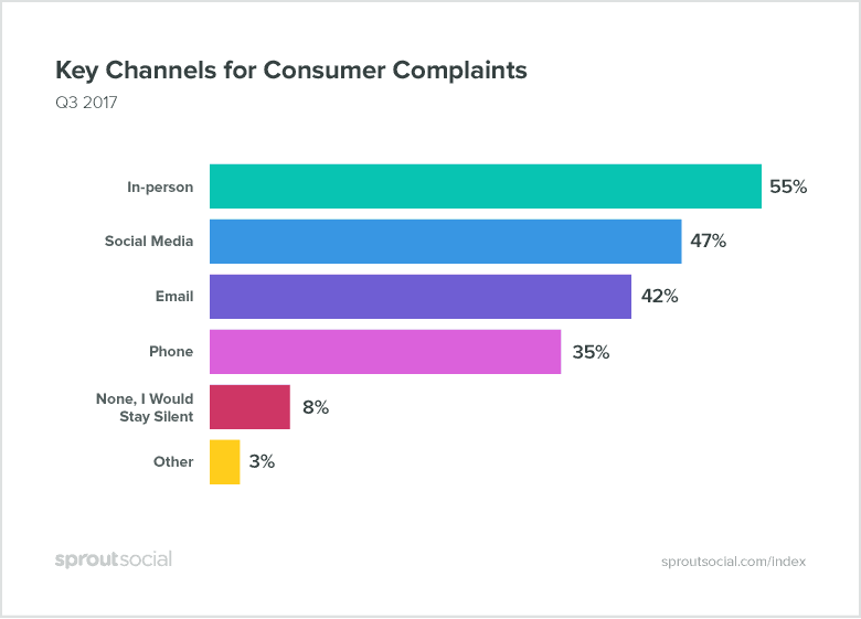 where-consumers-complain