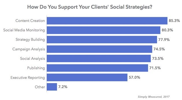 outsourced-social-media-simplymeasured