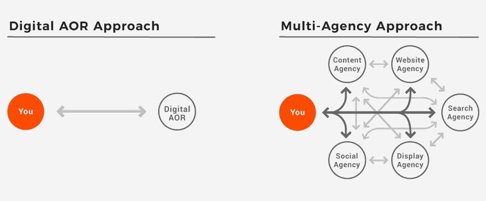 Digital-AOR-Approach