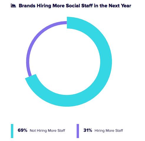 sprout-social-index-2018-smm-hiring