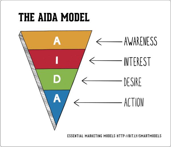 The-AIDA-model-smart-insights