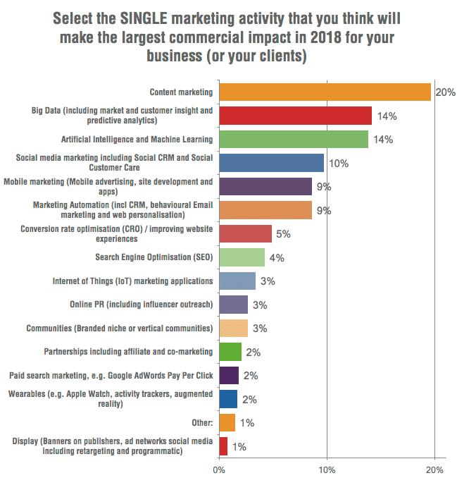2018-digital-marketing-trends-research-smartinsights
