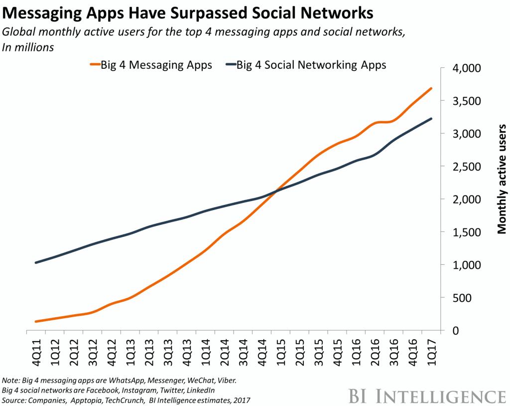 business-intelligence-messaging-apps-surpass-social-media