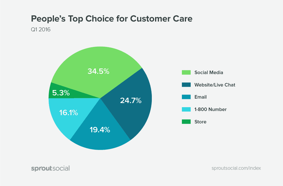 Sprout-Index-Charts-Customer-Care