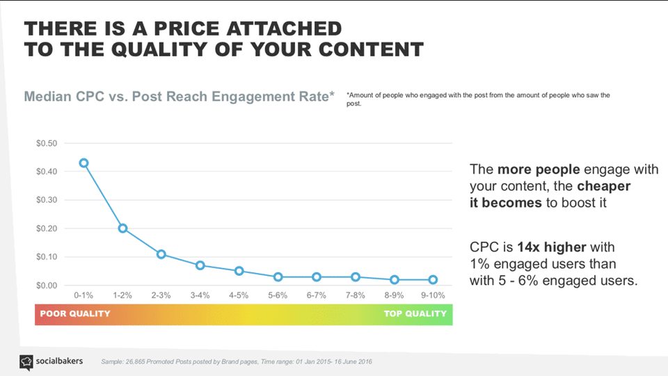 content-quality-leads-to-lower-CPC_SocialBakers