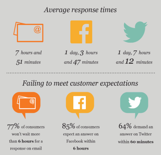 eptica-social-media-customer-support-times