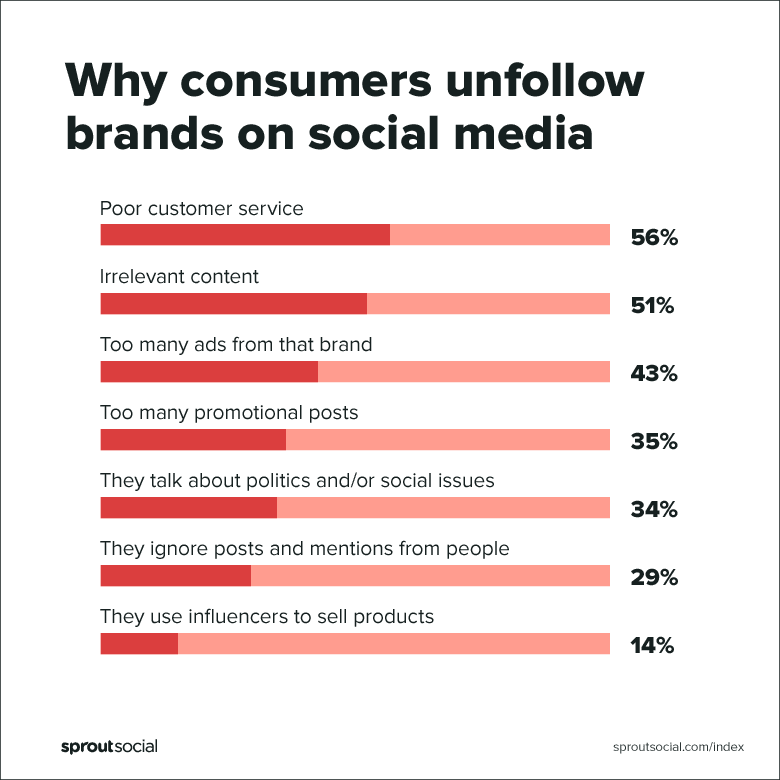 why consumers unfollow brands