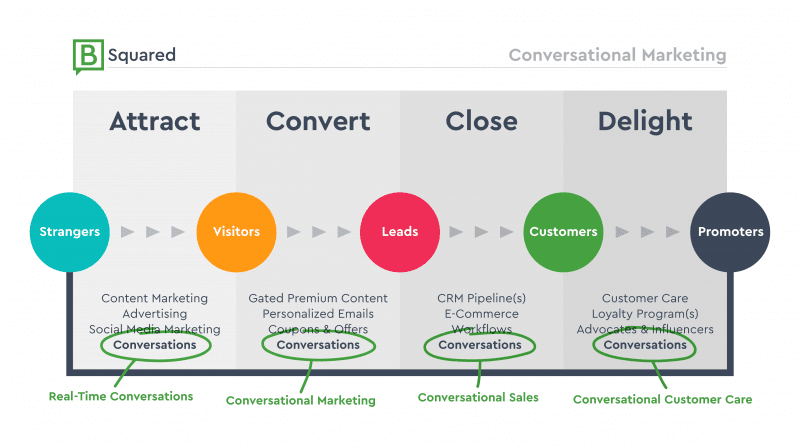 Conversational-Marketing-B-Squared-Media