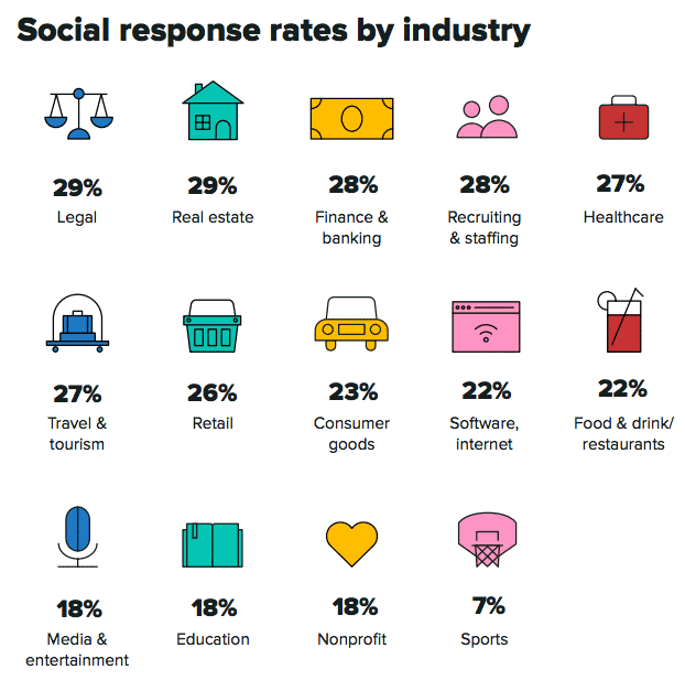 sprout-social-index-2020-response-rates