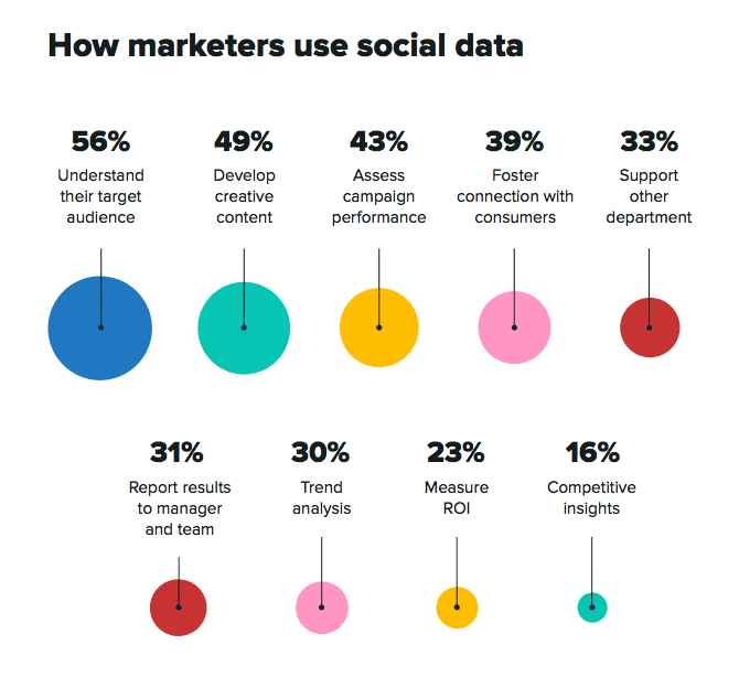 sprout-social-index-2020-social-data