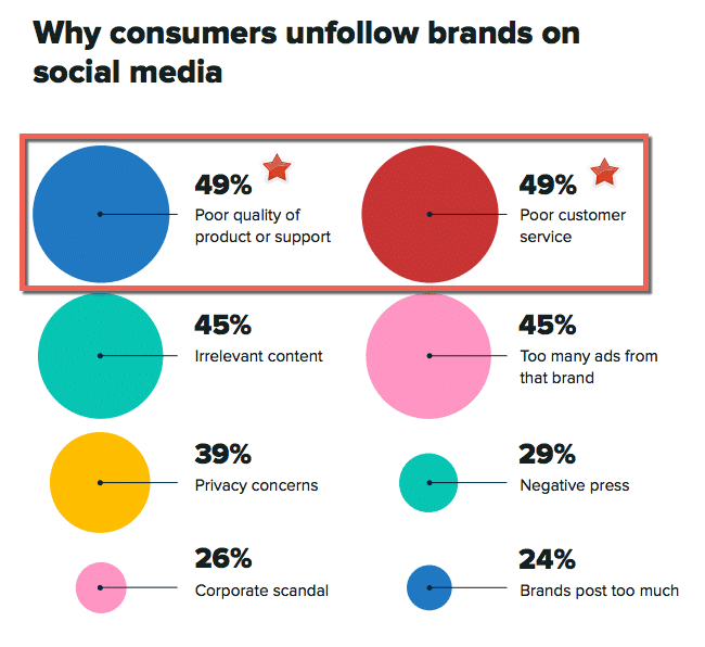 sprout-social-index-2020-unfollow-brands