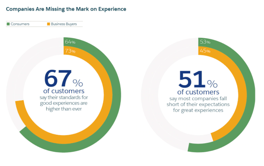 salesforce-customer-experience-graph