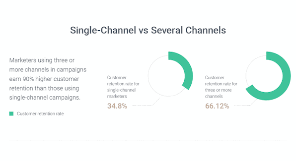 single-channel-versus-omnichannel-omnisend-infographic